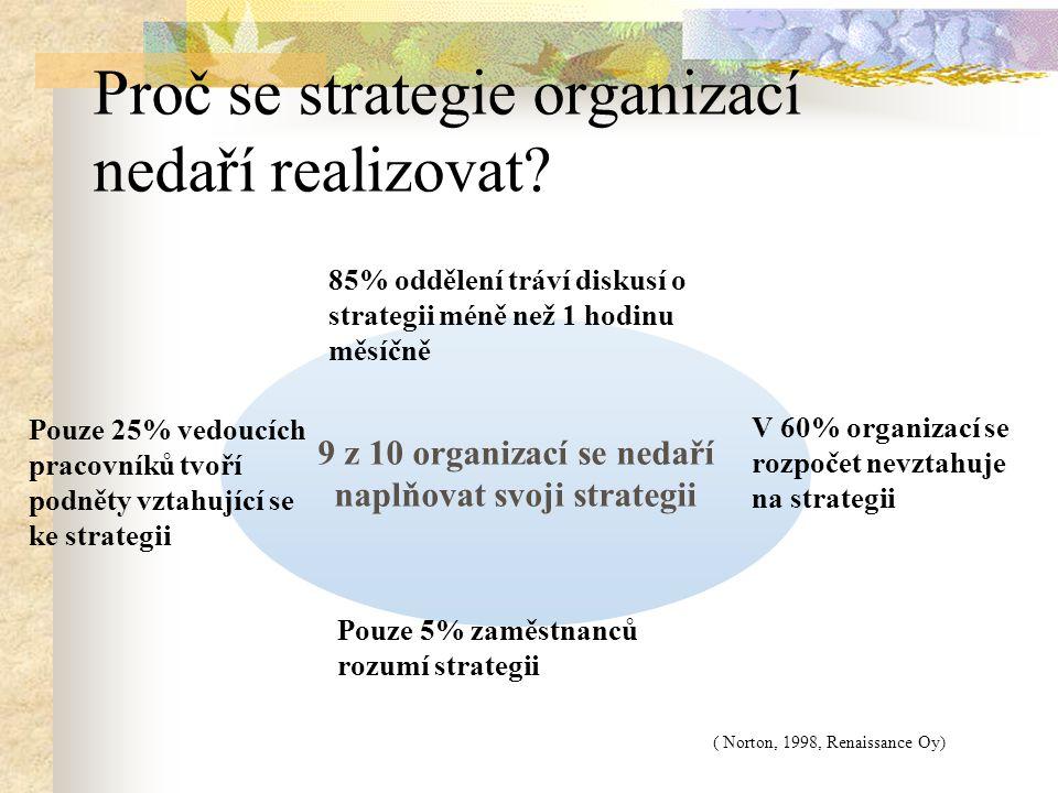 Proč se strategie organizací nedaří realizovat? 9 z 10 organizací se nedaří naplňovat svoji strategii 85% oddělení tráví diskusí o strategii méně než