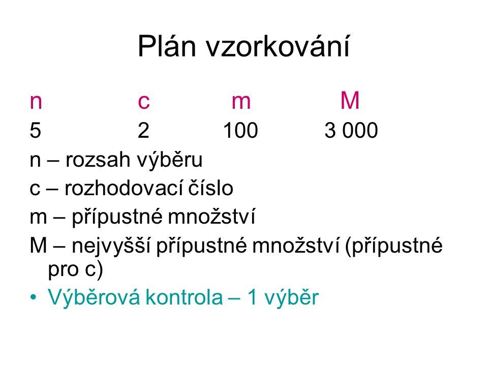 Plán vzorkování n c m M 5 2 100 3 000 n – rozsah výběru c – rozhodovací číslo m – přípustné množství M – nejvyšší přípustné množství (přípustné pro c)