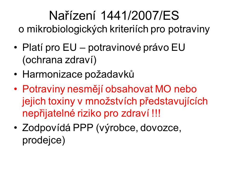 Nařízení 1441/2007/ES o mikrobiologických kriteriích pro potraviny Platí pro EU – potravinové právo EU (ochrana zdraví) Harmonizace požadavků Potravin