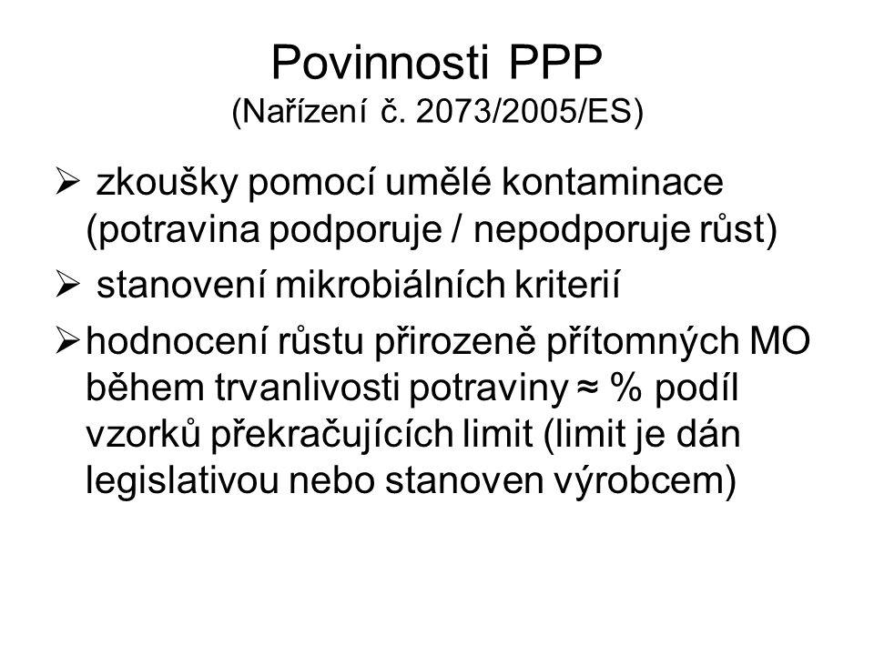 Povinnosti PPP (Nařízení č. 2073/2005/ES)  zkoušky pomocí umělé kontaminace (potravina podporuje / nepodporuje růst)  stanovení mikrobiálních kriter