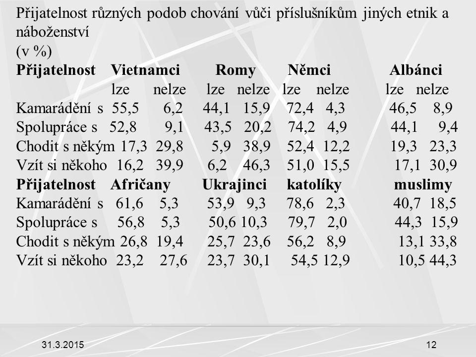 31.3.201512 Přijatelnost různých podob chování vůči příslušníkům jiných etnik a náboženství (v %) Přijatelnost Vietnamci Romy Němci Albánci lze nelze lze nelze lze nelze lze nelze Kamarádění s 55,5 6,2 44,1 15,9 72,4 4,3 46,5 8,9 Spolupráce s 52,8 9,1 43,5 20,2 74,2 4,9 44,1 9,4 Chodit s někým 17,3 29,8 5,9 38,9 52,4 12,2 19,3 23,3 Vzít si někoho 16,2 39,9 6,2 46,3 51,0 15,5 17,1 30,9 Přijatelnost Afričany Ukrajinci katolíky muslimy Kamarádění s 61,6 5,3 53,9 9,3 78,6 2,3 40,7 18,5 Spolupráce s 56,8 5,3 50,6 10,3 79,7 2,0 44,3 15,9 Chodit s někým 26,8 19,4 25,7 23,6 56,2 8,9 13,1 33,8 Vzít si někoho 23,2 27,6 23,7 30,1 54,5 12,9 10,5 44,3
