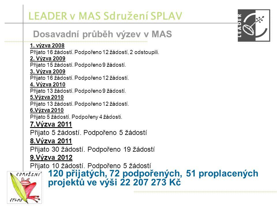 LEADER v MAS Sdružení SPLAV Dosavadní průběh výzev v MAS 1.