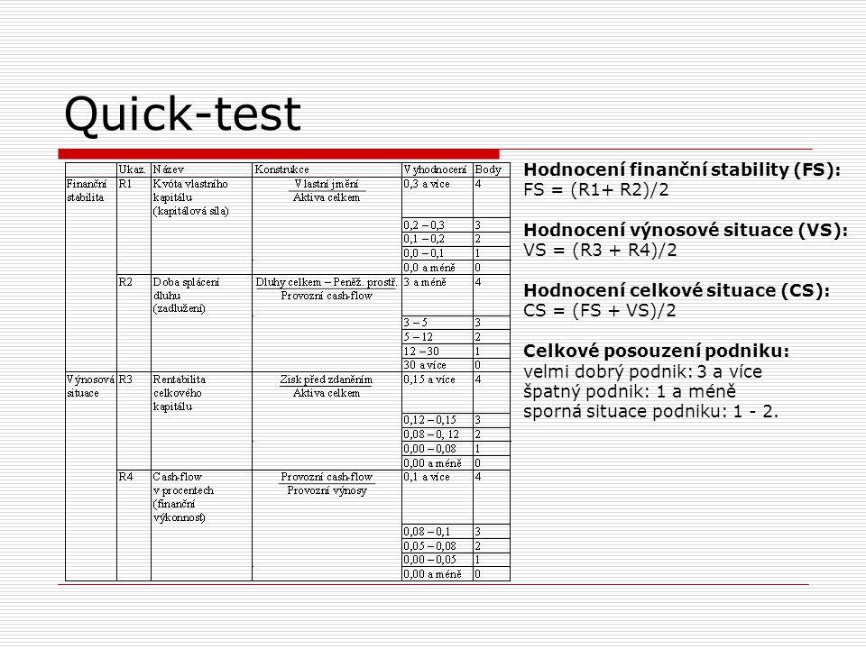 Quick-test Hodnocení finanční stability (FS): FS = (R1+ R2)/2 Hodnocení výnosové situace (VS): VS = (R3 + R4)/2 Hodnocení celkové situace (CS): CS = (