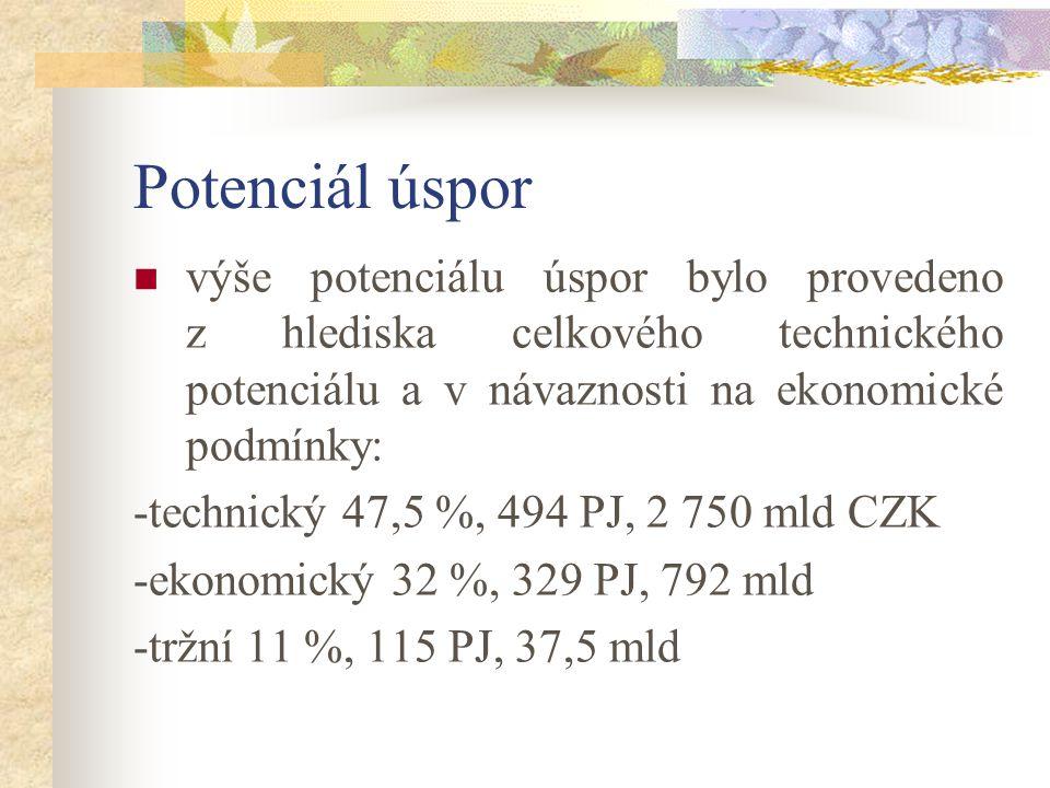 Potenciál úspor výše potenciálu úspor bylo provedeno z hlediska celkového technického potenciálu a v návaznosti na ekonomické podmínky: -technický 47,5 %, 494 PJ, 2 750 mld CZK -ekonomický 32 %, 329 PJ, 792 mld -tržní 11 %, 115 PJ, 37,5 mld