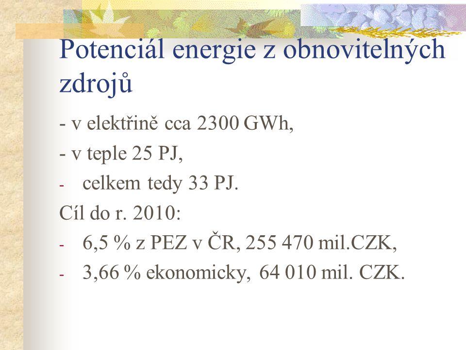 Potenciál energie z obnovitelných zdrojů - v elektřině cca 2300 GWh, - v teple 25 PJ, - celkem tedy 33 PJ.