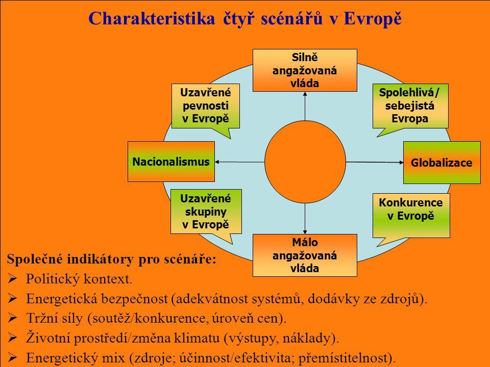 Málo angažovaná vláda Nacionalismus Silně angažovaná vláda Globalizace Charakteristika čtyř scénářů v Evropě Uzavřené skupiny v Evropě Uzavřené pevnosti v Evropě Konkurence v Evropě Spolehlivá/ sebejistá Evropa Společné indikátory pro scénáře:  Politický kontext.