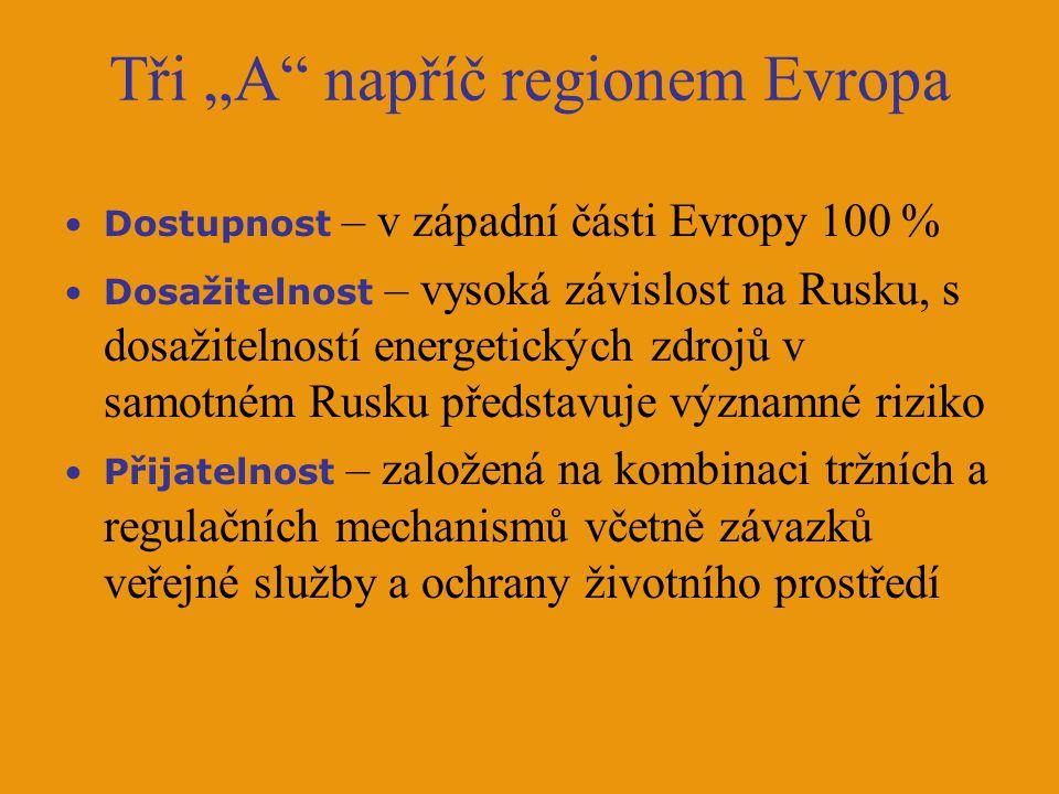 """Tři """"A"""" napříč regionem Evropa Dostupnost – v západní části Evropy 100 % Dosažitelnost – vysoká závislost na Rusku, s dosažitelností energetických zdr"""
