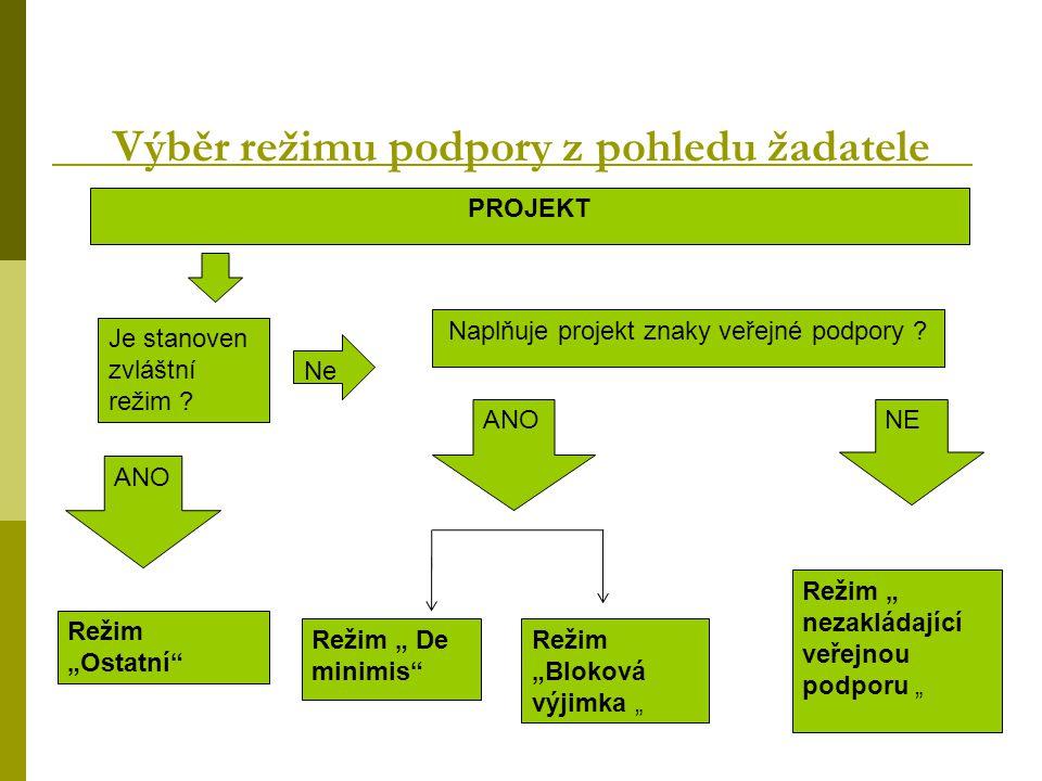 Výběr režimu podpory z pohledu žadatele PROJEKT Je stanoven zvláštní režim .