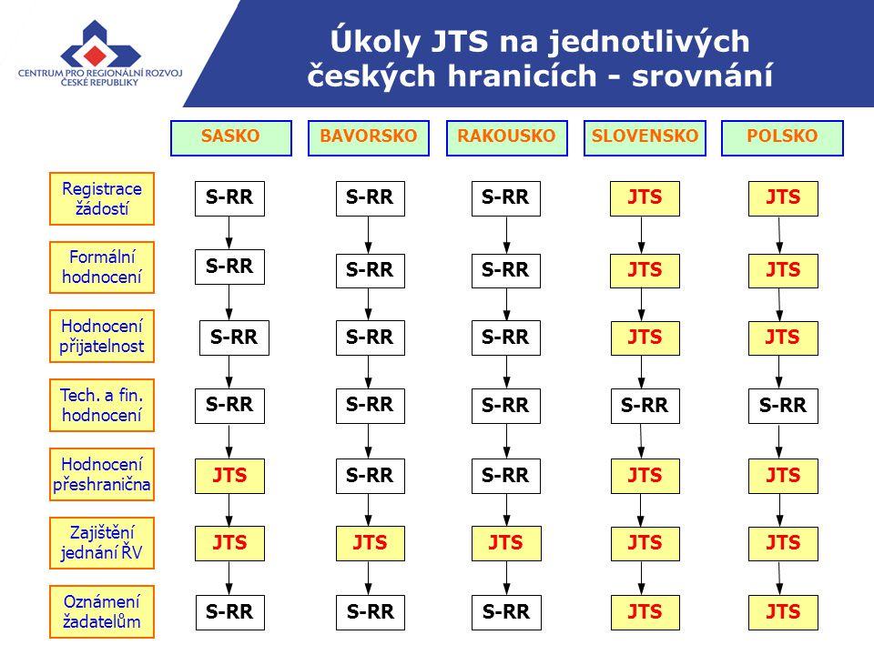 Úkoly JTS na jednotlivých českých hranicích - srovnání SASKOBAVORSKO RAKOUSKO SLOVENSKOPOLSKO S-RR Oznámení žadatelům JTS S-RR JTS Formální hodnocení JTSS-RR JTS Registrace žádostí S-RRJTSS-RR JTS Tech.
