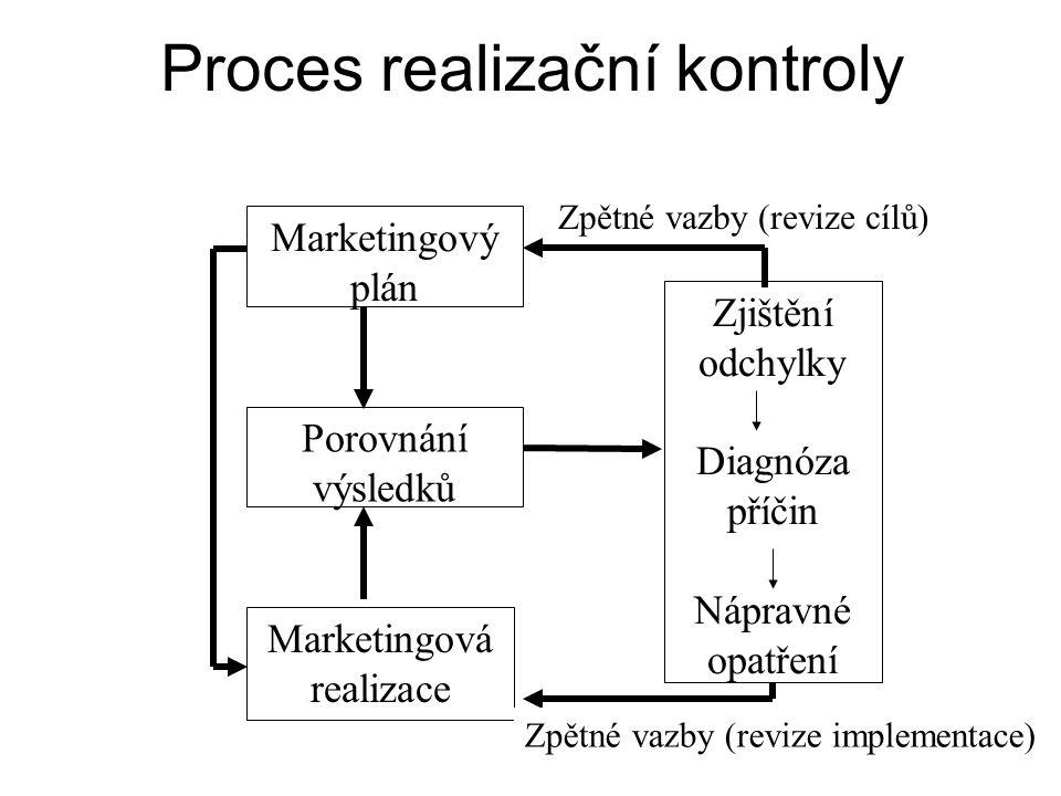 Proces realizační kontroly Porovnání výsledků Marketingový plán Marketingová realizace Zjištění odchylky Diagnóza příčin Nápravné opatření Zpětné vazby (revize cílů) Zpětné vazby (revize implementace)