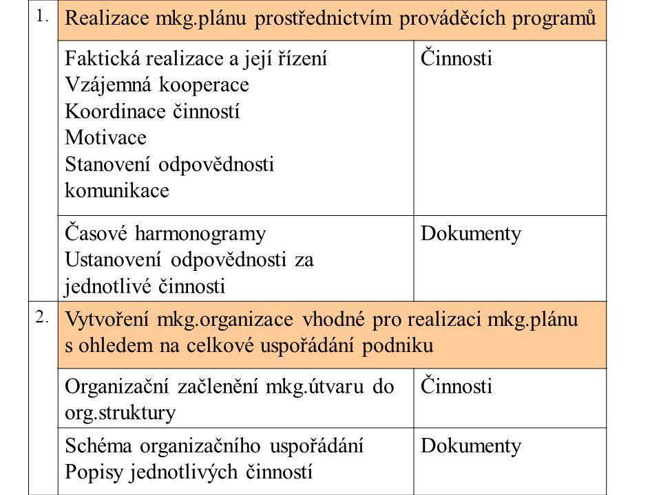 Realizace mkg.plánu prostřednictvím prováděcích programů Realizace=Uvedení plánovaných akcí do každodenního života Kooperace=součinnost všech pracovníků Koordinace=soulad všech činností Motivace=různé způsoby motivace odpovědnost=delegování konkrétní odpovědnosti Komunikace=oficiální i neoficiální informační toky