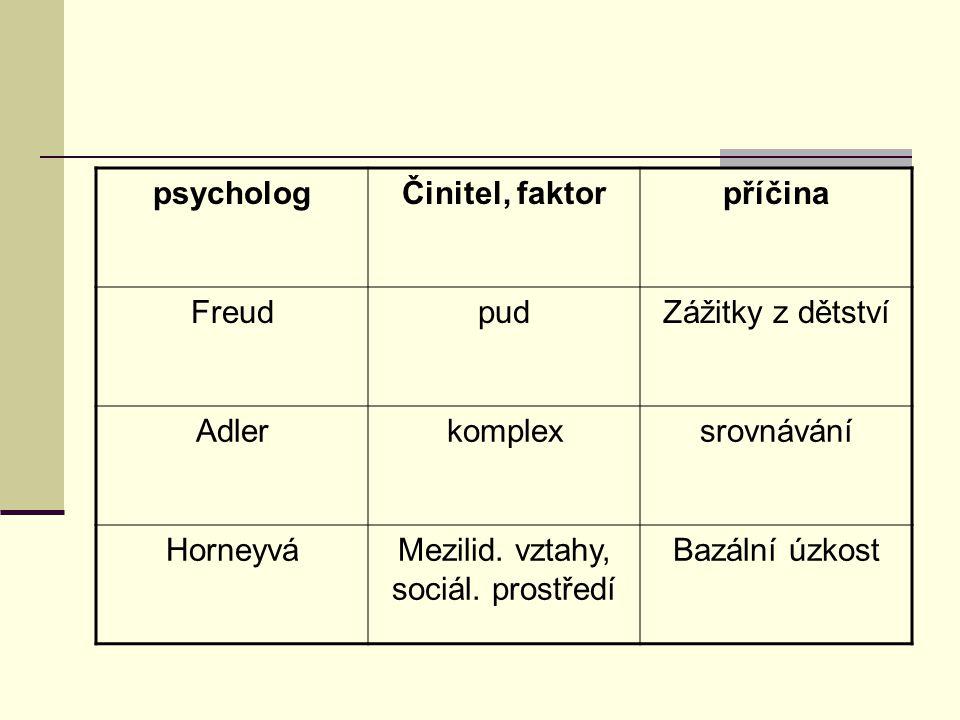 psychologČinitel, faktorpříčina FreudpudZážitky z dětství Adlerkomplexsrovnávání HorneyváMezilid. vztahy, sociál. prostředí Bazální úzkost