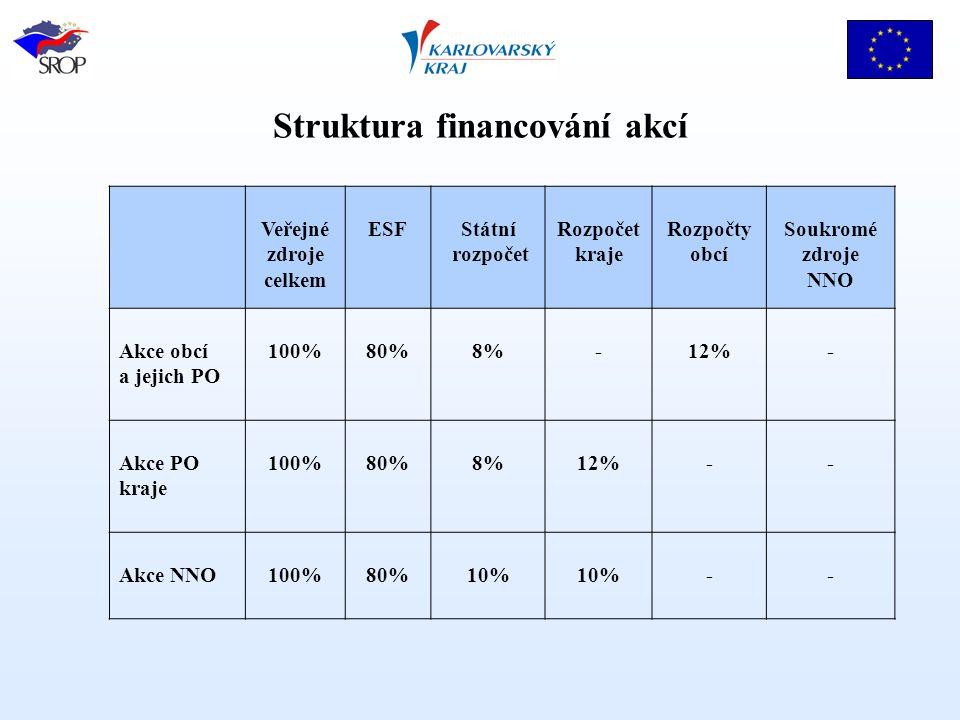 Struktura financování akcí Veřejné zdroje celkem ESF Státní rozpočet Rozpočet kraje Rozpočty obcí Soukromé zdroje NNO Akce obcí a jejich PO 100%80%8%-12%- Akce PO kraje 100%80%8%12%-- Akce NNO100%80%10% --