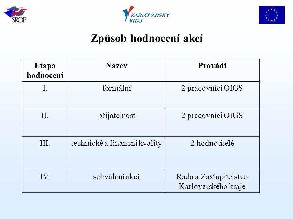 Způsob hodnocení akcí Etapa hodnocení NázevProvádí I.formální2 pracovníci OIGS II.přijatelnost2 pracovníci OIGS III.technické a finanční kvality2 hodnotitelé IV.schválení akcíRada a Zastupitelstvo Karlovarského kraje