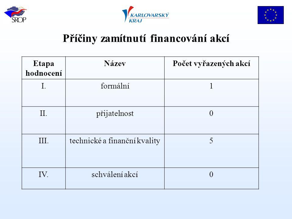 Příčiny zamítnutí financování akcí Etapa hodnocení NázevPočet vyřazených akcí I.formální1 II.přijatelnost0 III.technické a finanční kvality5 IV.schválení akcí0