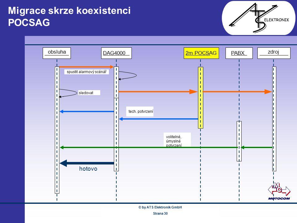 © by ATS Elektronik GmbH Februar 2005 www.ATSonline.de Seite 30 Migrace skrze koexistenci POCSAG zdrojobsluha DAG4000 sledovat PABX spustit alarmový s