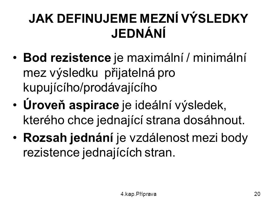 4.kap.Příprava20 JAK DEFINUJEME MEZNÍ VÝSLEDKY JEDNÁNÍ Bod rezistence je maximální / minimální mez výsledku přijatelná pro kupujícího/prodávajícího Úr