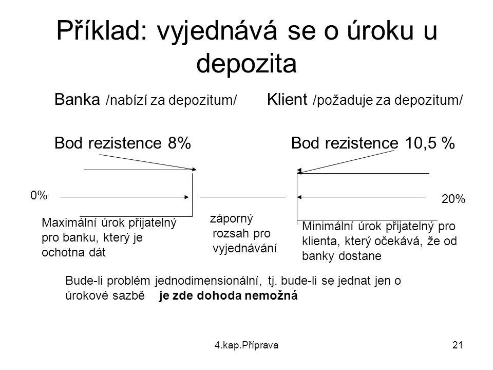 4.kap.Příprava21 Příklad: vyjednává se o úroku u depozita Banka /nabízí za depozitum/ Klient /požaduje za depozitum/ Bod rezistence 8% Bod rezistence