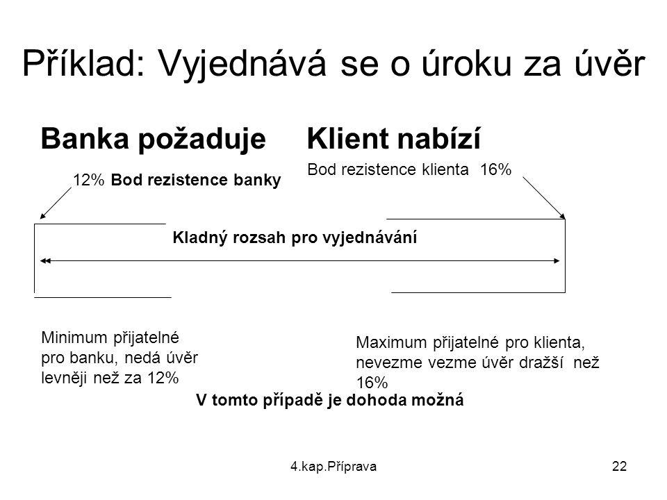 4.kap.Příprava22 Příklad: Vyjednává se o úroku za úvěr Banka požaduje Klient nabízí Kladný rozsah pro vyjednávání Bod rezistence klienta 16% 12% Bod r