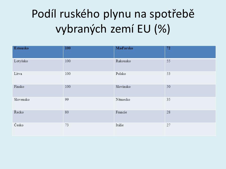 Podíl ruského plynu na spotřebě vybraných zemí EU (%) Estonsko100Maďarsko72 Lotyšsko100Rakousko55 Litva100Polsko53 Finsko100Slovinsko50 Slovensko99Něm