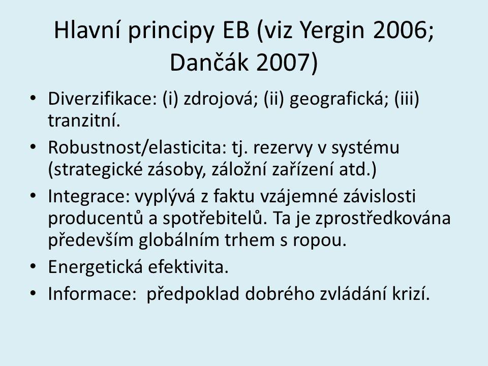 Hlavní principy EB (viz Yergin 2006; Dančák 2007) Diverzifikace: (i) zdrojová; (ii) geografická; (iii) tranzitní. Robustnost/elasticita: tj. rezervy v