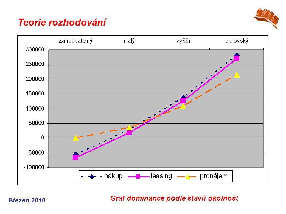 Březen 2010 Teorie rozhodování Graf dominance podle stavů okolnost
