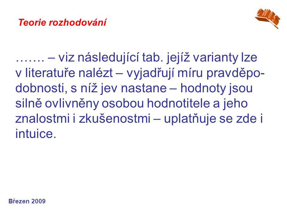 ……. – viz následující tab. jejíž varianty lze v literatuře nalézt – vyjadřují míru pravděpo- dobnosti, s níž jev nastane – hodnoty jsou silně ovlivněn