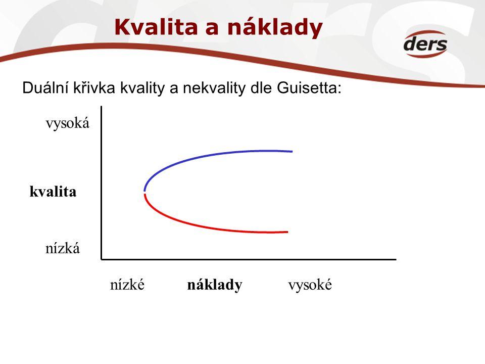Kvalita a náklady Duální křivka kvality a nekvality dle Guisetta: kvalita vysoká nízká nákladynízkévysoké
