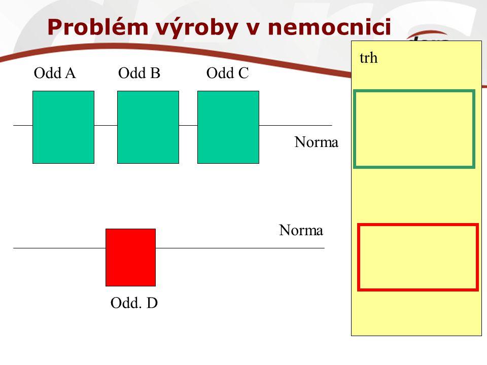 Problém výroby v nemocnici Odd AOdd BOdd C Odd. D Norma trh Norma