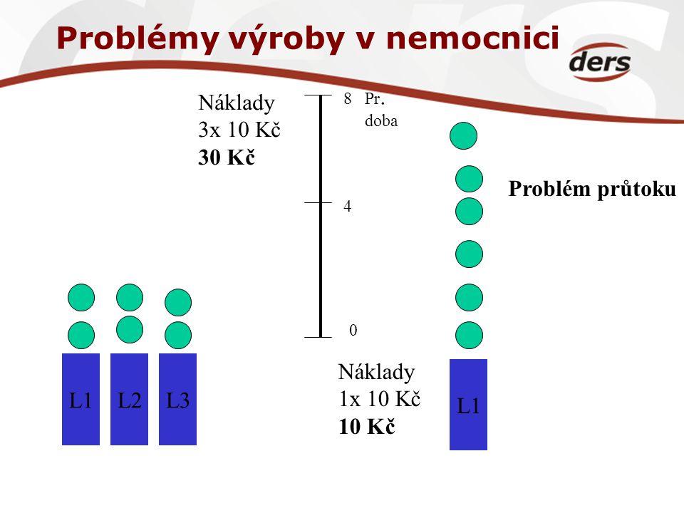 Problémy výroby v nemocnici L1L2L3 L1 Pr. doba Náklady 3x 10 Kč 30 Kč Náklady 1x 10 Kč 10 Kč 0 4 8 Problém průtoku