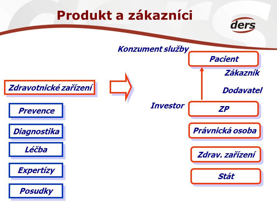 Produkt a zákazníci Zdravotnické zařízení Pacient ZP Zdrav. zařízení Stát Právnická osoba Konzument služby Dodavatel Zákazník Investor Diagnostika Léč