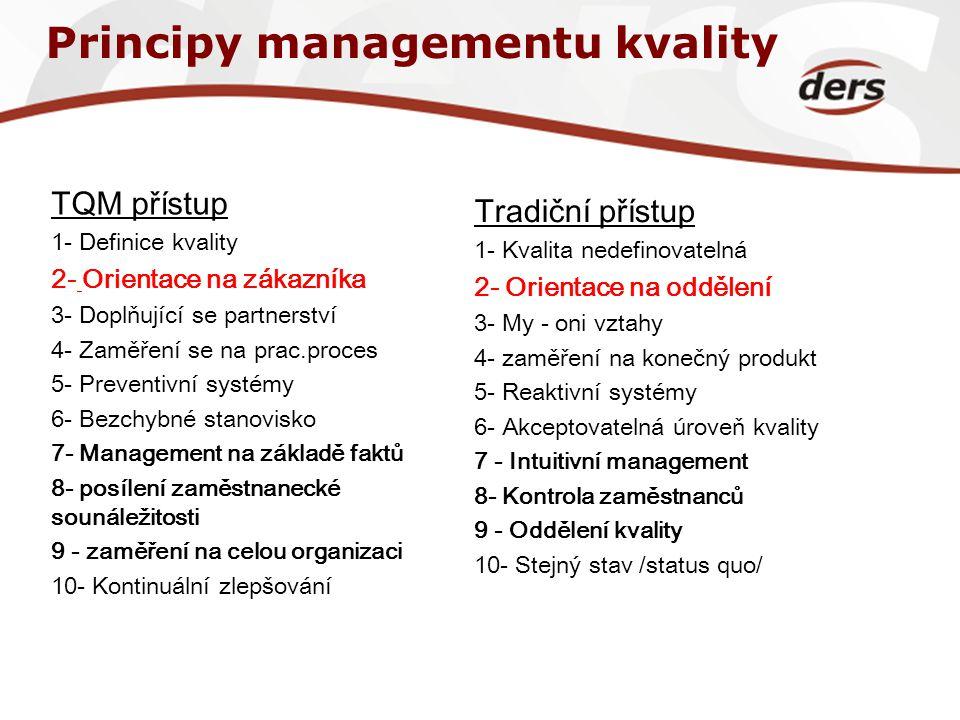 Principy managementu kvality TQM přístup 1- Definice kvality 2- Orientace na zákazníka 3- Doplňující se partnerství 4- Zaměření se na prac.proces 5- P