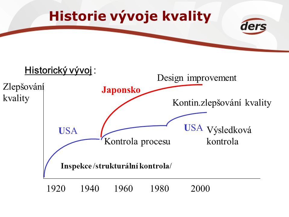 Historie vývoje kvality Historický vývoj : 19201940196019802000 USA Japonsko USA Inspekce /strukturální kontrola/ Kontrola procesu Výsledková kontrola