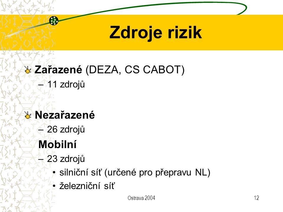 Ostrava 200412 Zdroje rizik Zařazené (DEZA, CS CABOT) –11 zdrojů Nezařazené –26 zdrojů Mobilní –23 zdrojů silniční síť (určené pro přepravu NL) železn