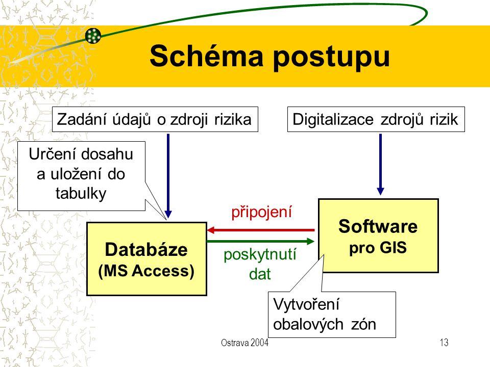 Ostrava 200413 Schéma postupu Databáze (MS Access) Software pro GIS Zadání údajů o zdroji rizika poskytnutí dat Určení dosahu a uložení do tabulky při