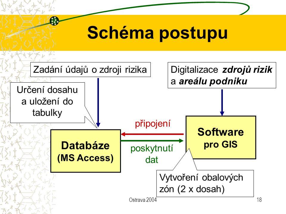 Ostrava 200418 Schéma postupu Databáze (MS Access) Software pro GIS Zadání údajů o zdroji rizika poskytnutí dat Určení dosahu a uložení do tabulky připojení Digitalizace zdrojů rizik a areálu podniku Vytvoření obalových zón (2 x dosah)