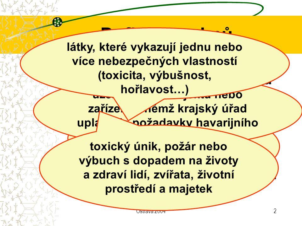 Ostrava 200413 Schéma postupu Databáze (MS Access) Software pro GIS Zadání údajů o zdroji rizika poskytnutí dat Určení dosahu a uložení do tabulky připojení Digitalizace zdrojů rizik Vytvoření obalových zón