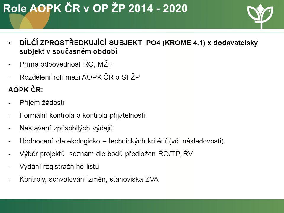 Role AOPK ČR v OP ŽP 2014 - 2020 DÍLČÍ ZPROSTŘEDKUJÍCÍ SUBJEKT PO4 (KROME 4.1) x dodavatelský subjekt v současném období -Přímá odpovědnost ŘO, MŽP -R