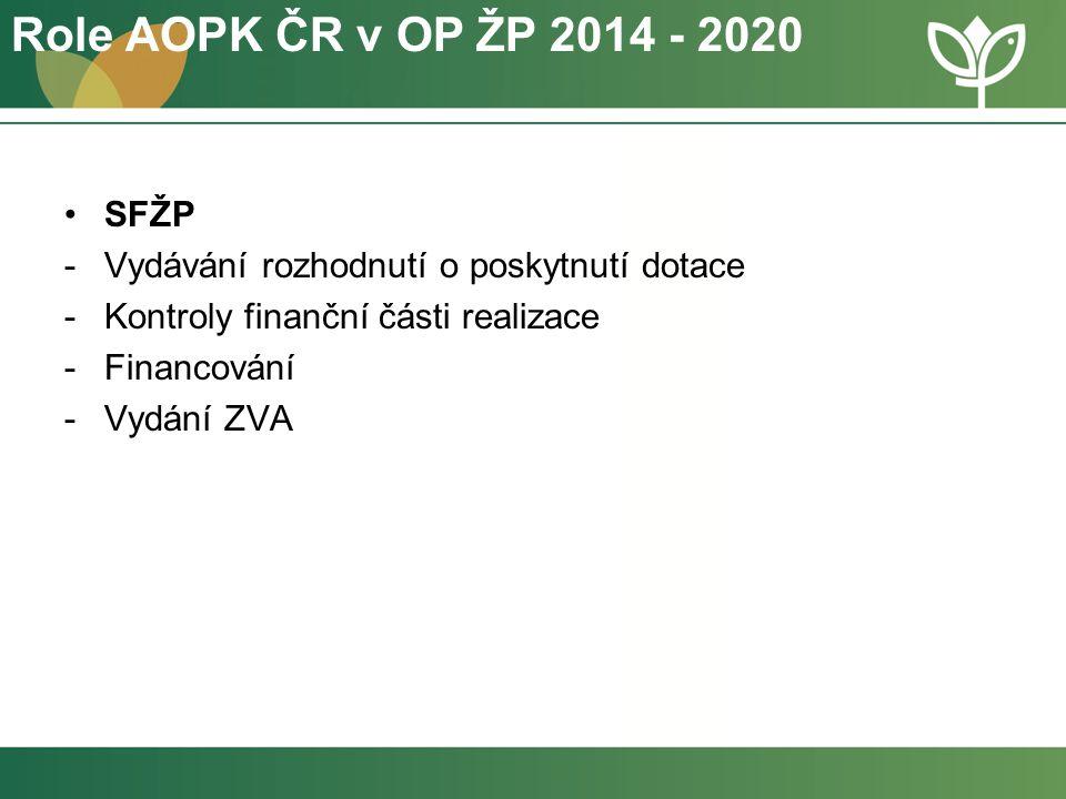 SFŽP -Vydávání rozhodnutí o poskytnutí dotace -Kontroly finanční části realizace -Financování -Vydání ZVA Role AOPK ČR v OP ŽP 2014 - 2020