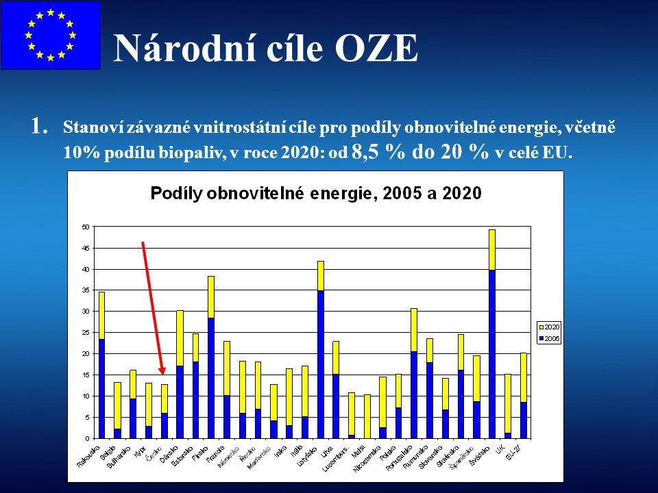 Národní cíle OZE 1. Stanoví závazné vnitrostátní cíle pro podíly obnovitelné energie, včetně 10% podílu biopaliv, v roce 2020: od 8,5 % do 20 % v celé