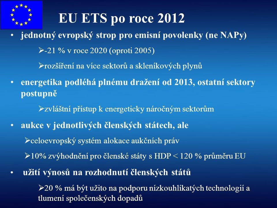 EU ETS po roce 2012 jednotný evropský strop pro emisní povolenky (ne NAPy)  -21 % v roce 2020 (oproti 2005)  rozšíření na více sektorů a skleníkovýc