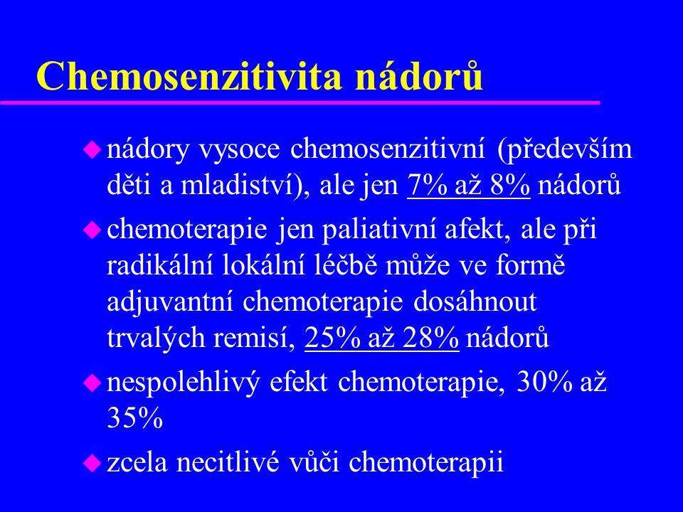 Chemosenzitivita nádorů u nádory vysoce chemosenzitivní (především děti a mladiství), ale jen 7% až 8% nádorů u chemoterapie jen paliativní afekt, ale při radikální lokální léčbě může ve formě adjuvantní chemoterapie dosáhnout trvalých remisí, 25% až 28% nádorů u nespolehlivý efekt chemoterapie, 30% až 35% u zcela necitlivé vůči chemoterapii