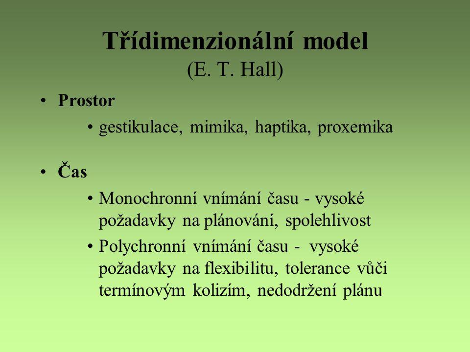 Třídimenzionální model (E. T. Hall) Prostor gestikulace, mimika, haptika, proxemika Čas Monochronní vnímání času - vysoké požadavky na plánování, spol
