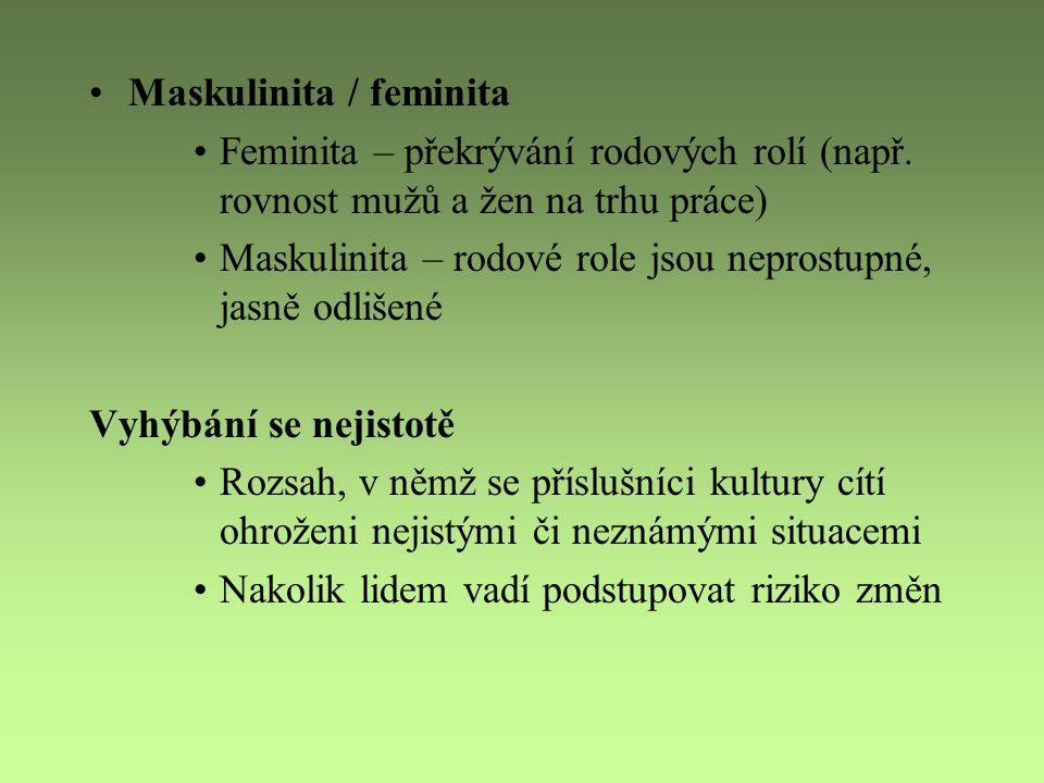 Maskulinita / feminita Feminita – překrývání rodových rolí (např. rovnost mužů a žen na trhu práce) Maskulinita – rodové role jsou neprostupné, jasně