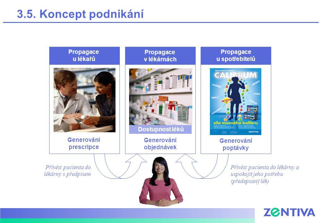Přivést pacienta do lékárny s předpisem Přivést pacienta do lékárny a uspokojit jeho potřebu (předepsaný lék) Propagace u lékařů Generování prescripce Propagace v lékárnách Generování objednávek Dostupnost léků Propagace u spotřebitelů Generování poptávky 3.5.