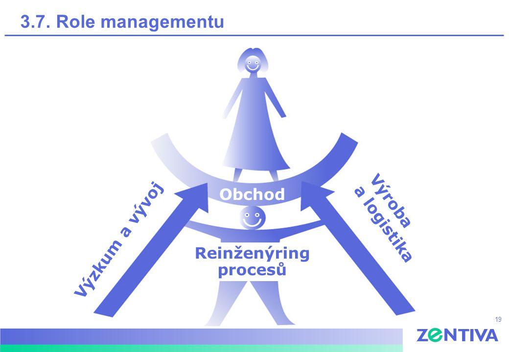 19 Výzkum a vývoj Výroba a logistika Obchod Reinženýring procesů 3.7. Role managementu
