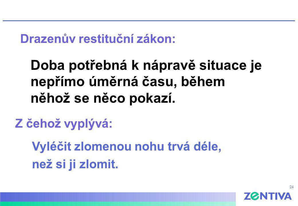 24 Drazenův restituční zákon: Doba potřebná k nápravě situace je nepřímo úměrná času, během něhož se něco pokazí. Z čehož vyplývá: Vyléčit zlomenou no