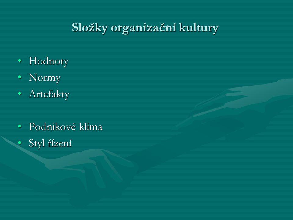 Složky organizační kultury HodnotyHodnoty NormyNormy ArtefaktyArtefakty Podnikové klimaPodnikové klima Styl řízeníStyl řízení