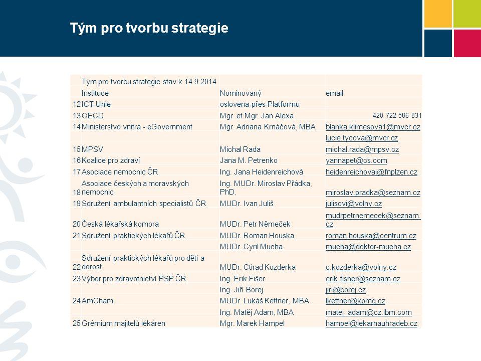 Tým pro tvorbu strategie Tým pro tvorbu strategie stav k 14.9.2014 InstituceNominovanýemail 12ICT Unieoslovena přes Platformu 13OECDMgr. et Mgr. Jan A