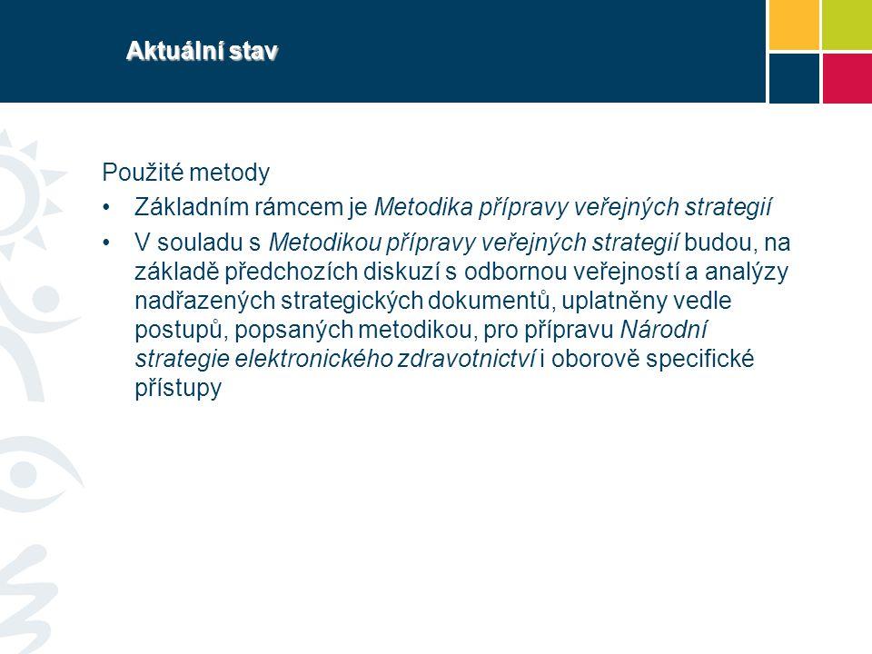 Aktuální stav Použité metody Základním rámcem je Metodika přípravy veřejných strategií V souladu s Metodikou přípravy veřejných strategií budou, na zá